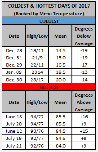 Chart - 2017 hottest and coldest