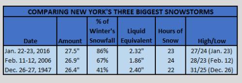 NYCs Three Biggest Snowstorms