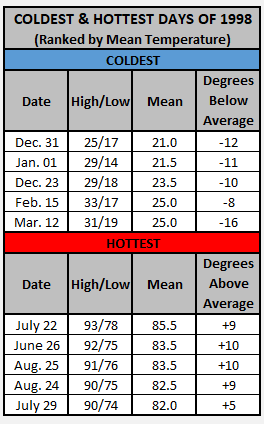Chart - 1998 hottest and coldest