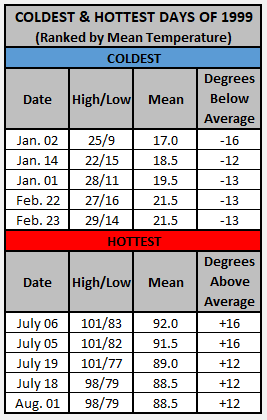 Chart - 1999 hottest and coldest