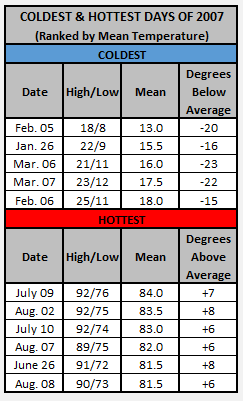 Chart - 2007 hottest and coldest