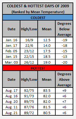 Chart - 2009 hottest and coldest