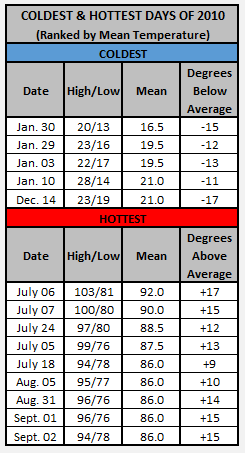 Charts - 2010 hottest and coldest