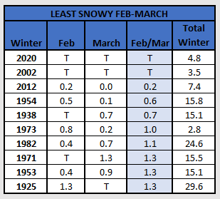 Chart - least snow feb-mar