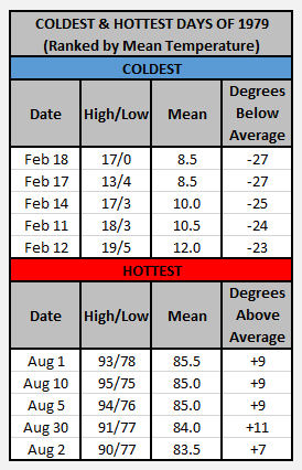 Chart - 1979 hottest coldest