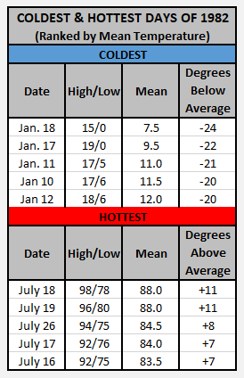 Chart - 1982 hottest and coldest