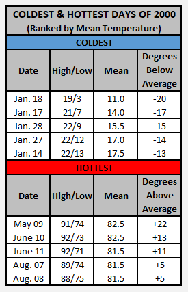 Chart - 2000 hottest and coldest