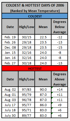 Chart - 2006 hottest and coldest