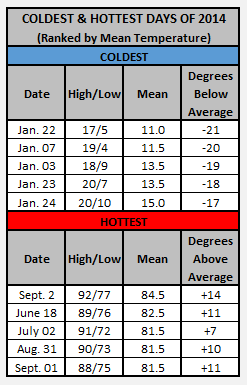 Chart - 2014 hottest and coldest
