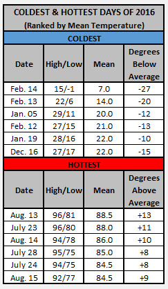 Chart - 2016 hottest and coldest