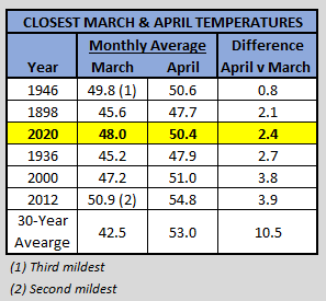 Chart - closest april-march temp