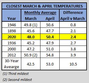 Chart - closest april-march temp