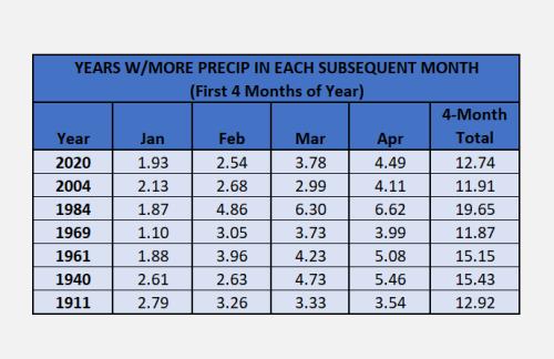 Chart - first 4 months of rain