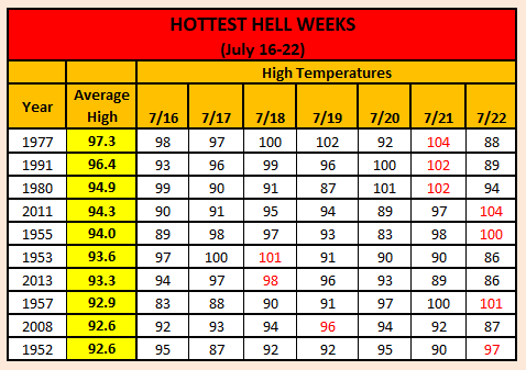Chart - hottest hell weeks