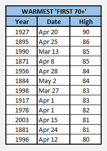 Chart - warmest first 70s