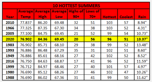 Chart - 10 hottest summers