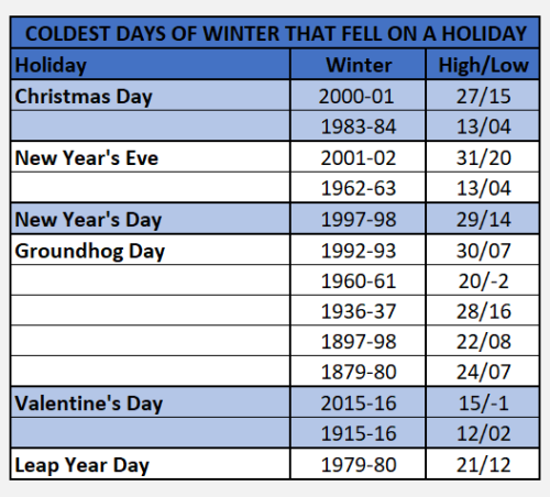 Chart - coldest winter day on holidays