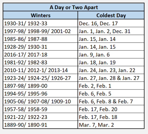 Chart - coldest day same date - 2