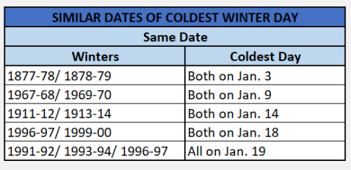 Chart - coldest day same date