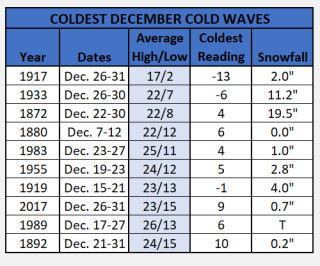 Chart - coldest december cold snaps