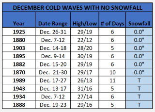 Chart - december cold snaps with no snow