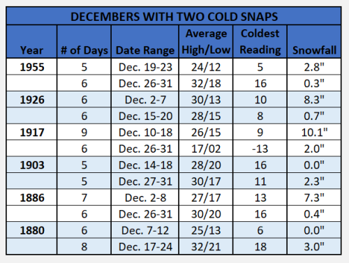 Chart - decembers with two cold snaps