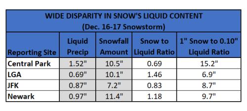 Chart - snow to liquid ratios dec 1617