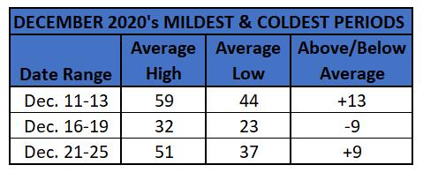 Chart - december 2020 coldest_mildest periods