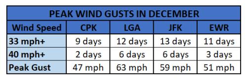 Chart - December peak wind gusts