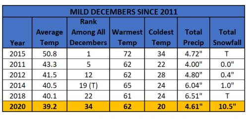 Chart - mildest decembers since 2011