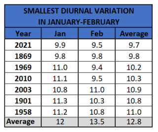 Chart - smallest diurnal variation jan_feb