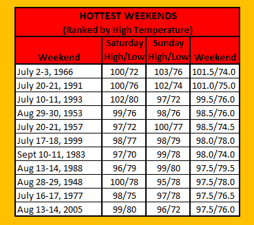 Chart - 10 hottest highs in july