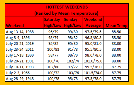 Chart - 10 hottest mean temps in july