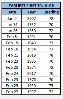 Chart - earliest first 70s