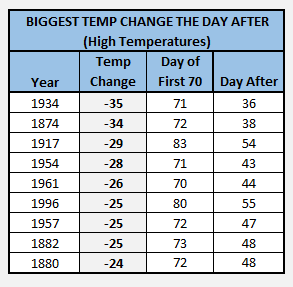 Chart - biggest temp drop after first 70