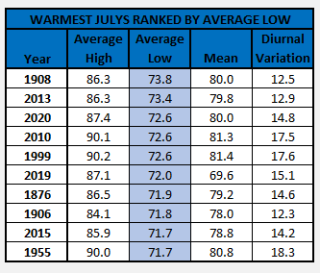 Chart - 10 warmest julys ranked by low