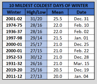 Chart - mildest coldest day of winter