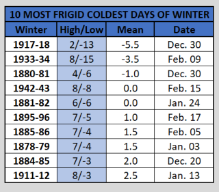 Chart - coldest coldest day of winter