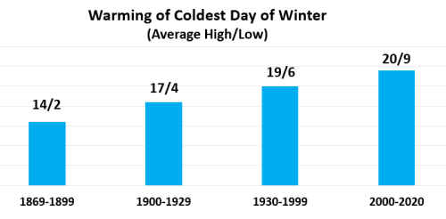 Chart - warming of coldest winter day