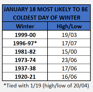 Chart - coldest day jan 18