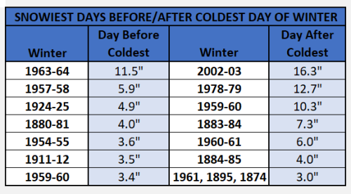 Chart - snowy day before and after coldest day
