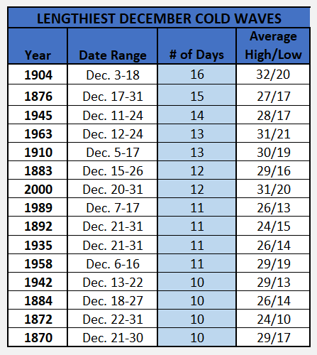 Chart - lengthiest december cold waves