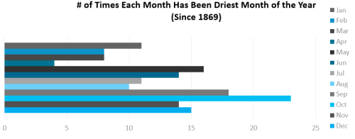 Graph - driest month of year since 1869