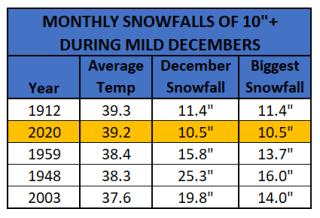 Chart - snowy mild decembers