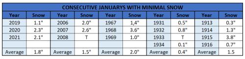 Chart - minimal snow consecutive januarys