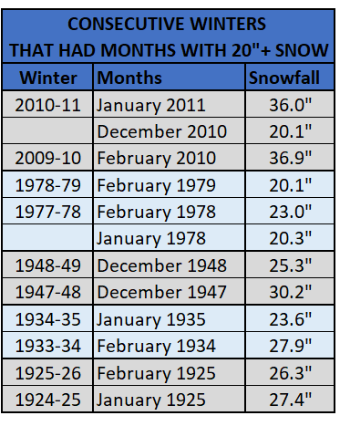Chart - consecutive winters with 20 inches