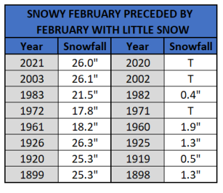 Chart - snowy feb preceded by no snow feb