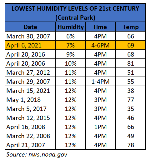 Chart - lowest humidity