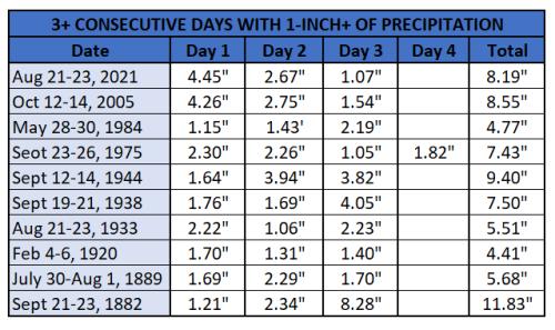 Chart - 3 consecutive days 1-inch of precip