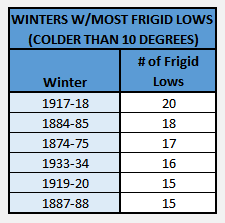 Chart - most frigid lows